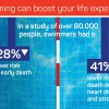 swimming_can_boost_life_expectancy