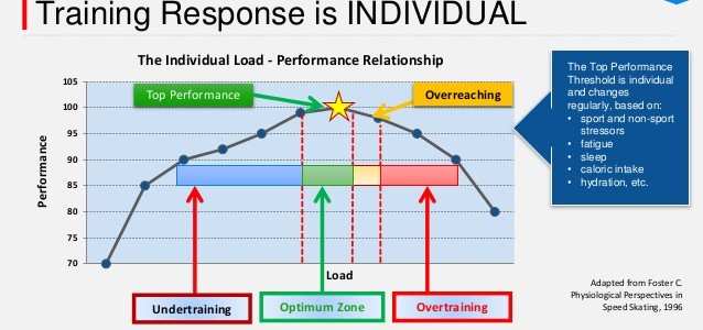 improving-performance-and-preventing-sports-injuries-the-role-of-athlete-monitoring-8-638